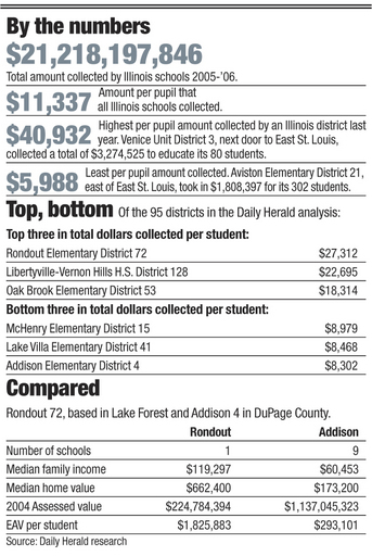 School revenue by the numbers.